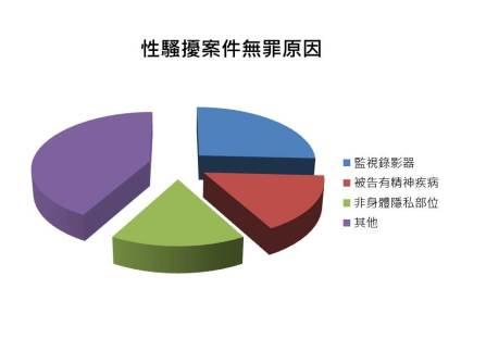 %e6%80%a7%e9%a8%b7%e6%93%be%e6%a1%88%e4%bb%b6%e7%84%a1%e7%bd%aa%e5%8e%9f%e5%9b%a0