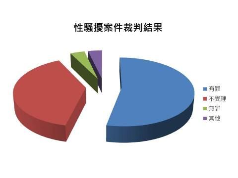 %e6%80%a7%e9%a8%b7%e6%93%be%e6%a1%88%e4%bb%b6%e8%a3%81%e5%88%a4%e7%b5%90%e6%9e%9c